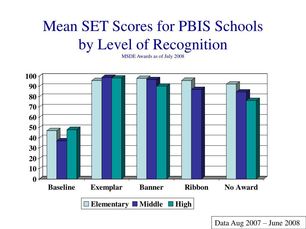 Mean SET Scores for PBIS Schools