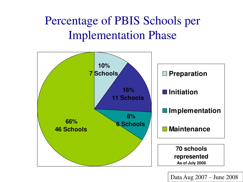 Percentage of PBIS Schools per Implementation Phase