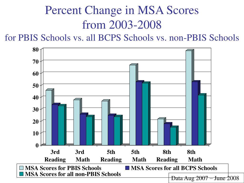 Percent Change in MSA Scores