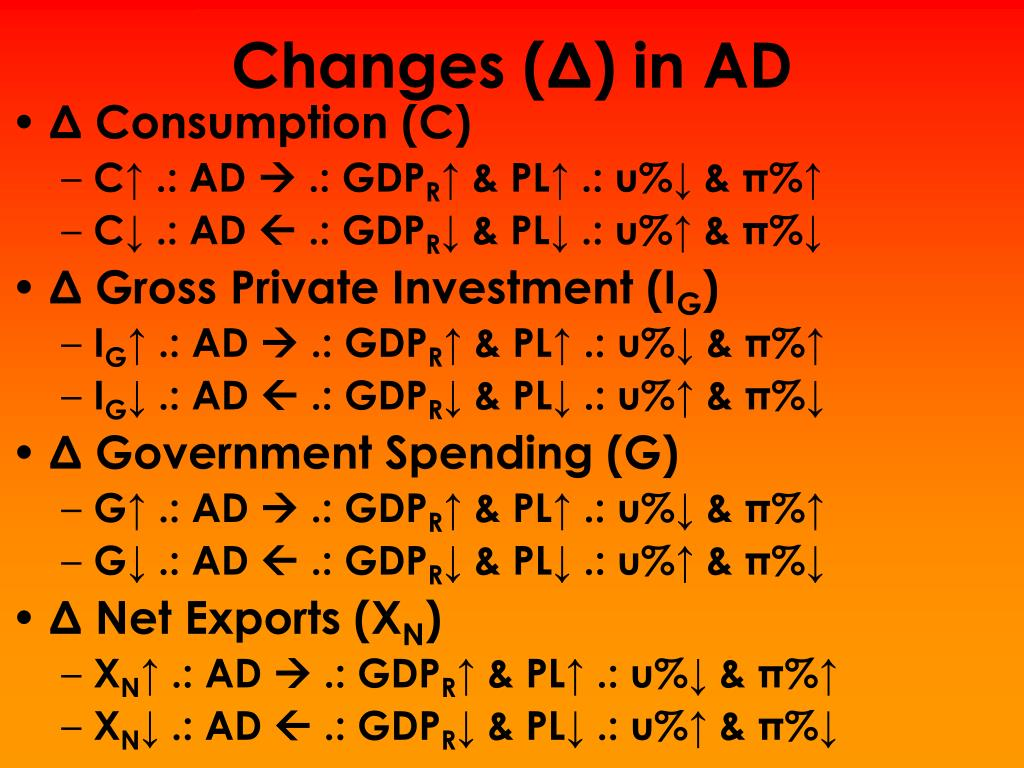 Changes (Δ)