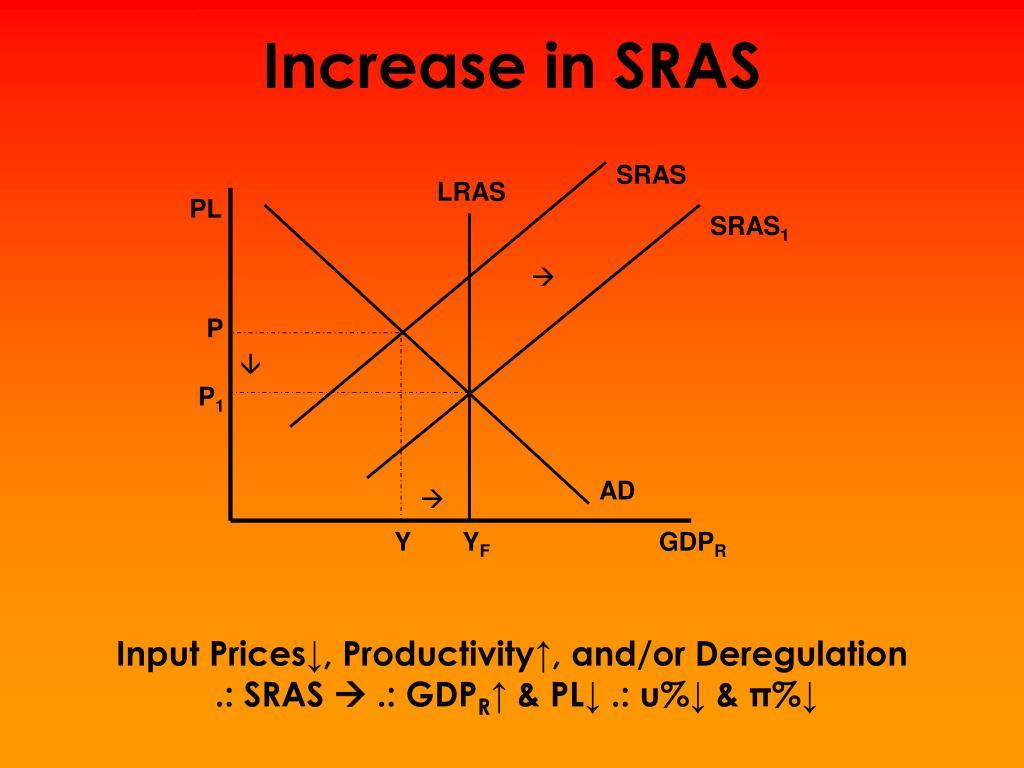 Increase in SRAS