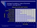 heritage foundation s index of economic freedom average 50