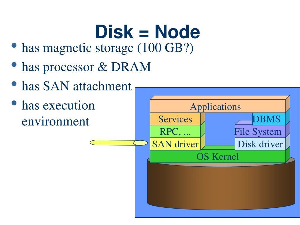 Disk = Node