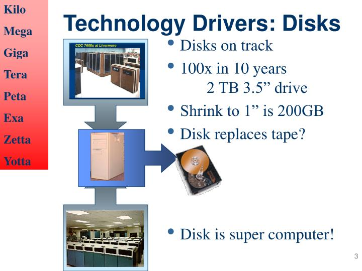 Technology drivers disks
