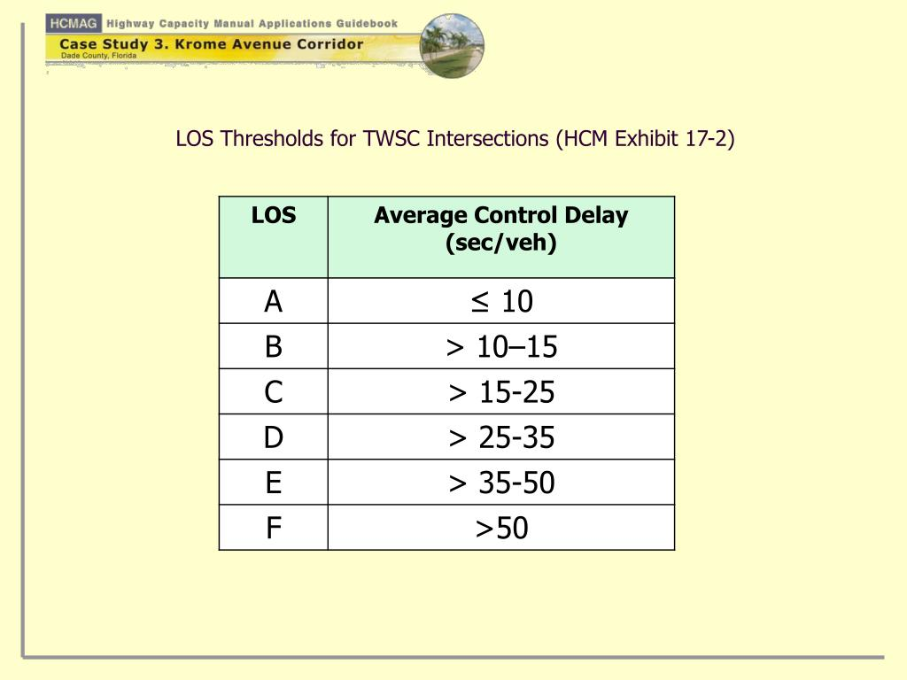 LOS Thresholds for TWSC Intersections (HCM Exhibit 17-2)
