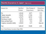 nonlife insurance in japan table 22 4