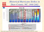 historical hurricane strikes in dare county nc 1900 2002