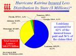 hurricane katrina insured loss distribution by state millions