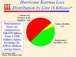 hurricane katrina loss distribution by line billions