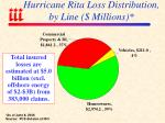 hurricane rita loss distribution by line millions