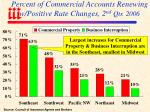 percent of commercial accounts renewing w positive rate changes 2 nd qtr 2006