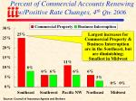 percent of commercial accounts renewing w positive rate changes 4 th qtr 2006