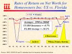 rates of return on net worth for homeowners ins us vs florida