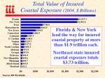 total value of insured coastal exposure 2004 billions