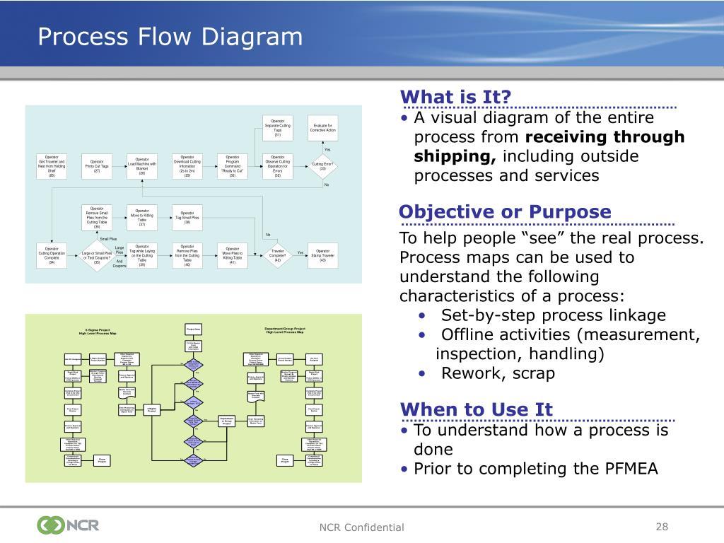 Process Flow Diagram Ppap - Schematic Wiring Diagram