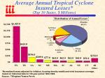 average annual tropical cyclone insured losses top 10 states millions