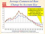 average commercial rate change by account size