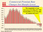 commercial premium rate changes are sharply lower
