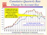 cumulative quarterly rate change by account size