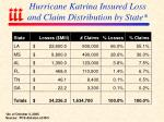 hurricane katrina insured loss and claim distribution by state
