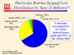 hurricane katrina insured loss distribution by state billions