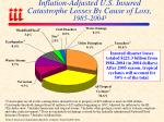 inflation adjusted u s insured catastrophe losses by cause of loss 1985 2004