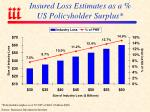 insured loss estimates as a us policyholder surplus