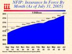 nfip insurance in force by month as of july 31 2005