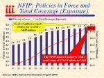nfip policies in force and total coverage exposure