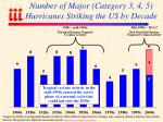 number of major category 3 4 5 hurricanes striking the us by decade