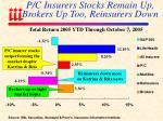 p c insurers stocks remain up brokers up too reinsurers down