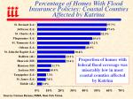 percentage of homes with flood insurance policies coastal counties affected by katrina