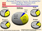 personal property losses accounted for largest share damage from 2004 hurricanes