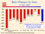 rate changes by line 2 nd qtr 2005