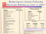 rating agency actions following hurricane katrina as of oct 6 2005