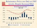 reinsurance prices are only at 1995 levels despite increased risk