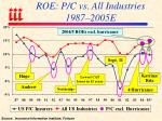 roe p c vs all industries 1987 2005e