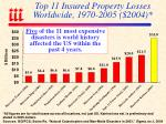 top 11 insured property losses worldwide 1970 2005 2004