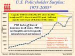 u s policyholder surplus 1975 2005