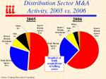 distribution sector m a activity 2005 vs 2006