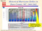 historical hurricane strikes in dare county nc 1900 2002