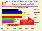 insurance reinsurance stocks strong finish in 2006