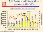 life insurance related m a activity 1988 2006