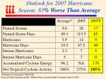 outlook for 2007 hurricane season 85 worse than average