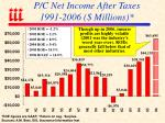 p c net income after taxes 1991 2006 millions