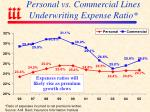 personal vs commercial lines underwriting expense ratio
