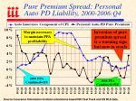 pure premium spread personal auto pd liability 2000 2006 q4