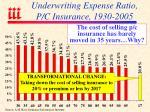 underwriting expense ratio p c insurance 1930 2005