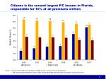 citizens is the second largest p c insurer in florida responsible for 10 of all premiums written