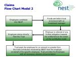 claims flow chart model 2